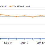 Is Facebook Losing User Attention?