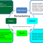 Remarketing with Google Adwords