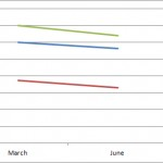 June 2012: Average Google Adwords Costs Unchanged for 2nd Quarter