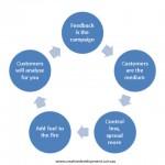 Simple Customer Collaborative Marketing
