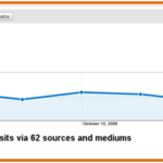 Why Conversion Reports Vary For Same Social Site?