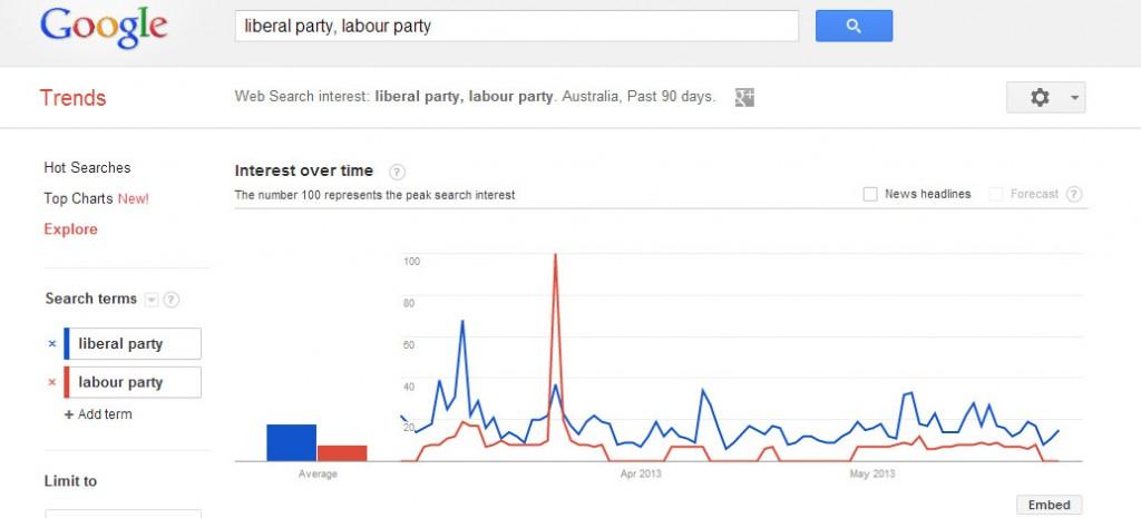 australian-search-trends