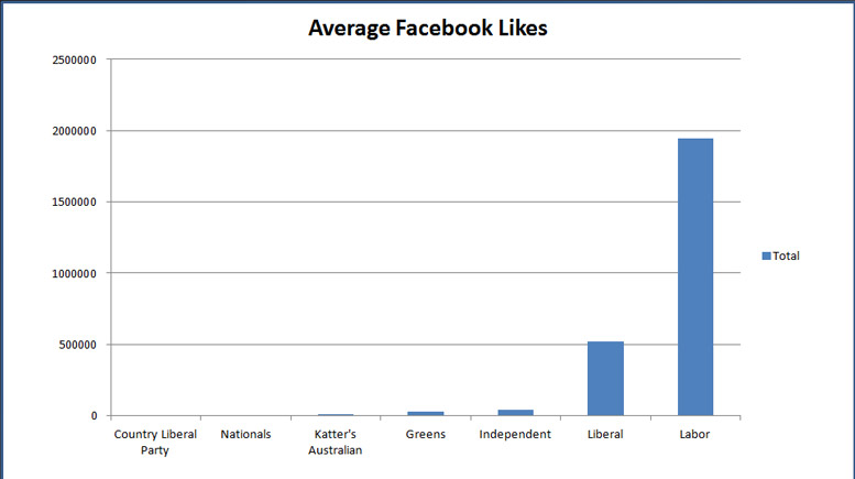 average-facebook-popularityu