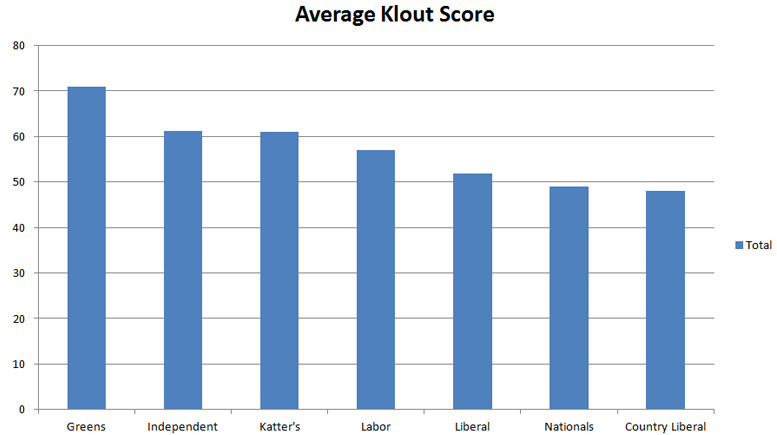 average-klout-score