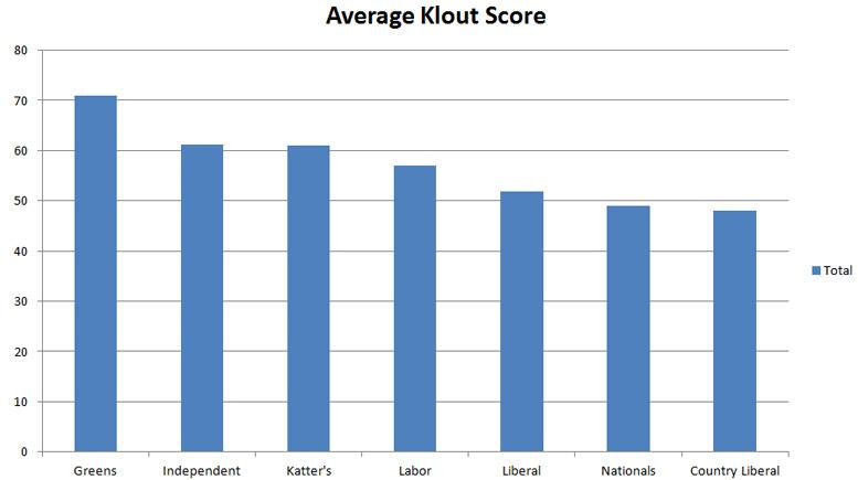 average-klout-score