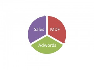 Sales-MDF-Adwords