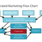 Making Your Strategic Marketing Work