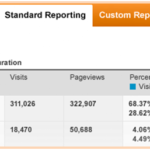 Inside Google Analytics: 5 Solutions For Marketers