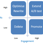Content Performance KPIs